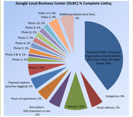 Google Places business listing data needed to be complete