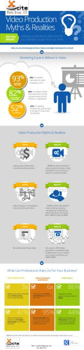 video marketing myths